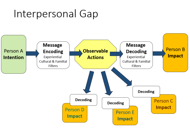 interpersonal gap